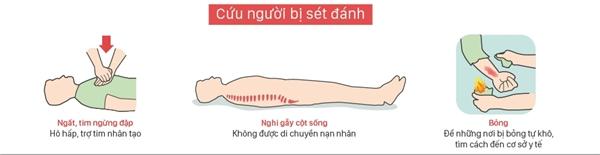 Cách sơ cứu người bị nạn khi bị sét đánh. (Ảnh: Vnexpress)