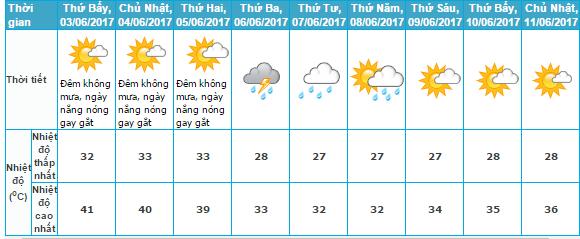 Thời tiết và nhiệt độ thủ đô Hà Nội trong những ngày tới. (Ảnh:Trung tâm Dự báo Khí tượng Thuỷ văn Trung ương)