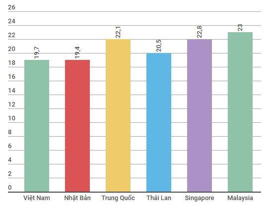 Tuổi quan hệ tình dục lần đầu tại Việt Nam so với các nước trong khu vực theo khảo điều tra của Durex vào năm 2016. Biểu đồ: Ngân Giang.