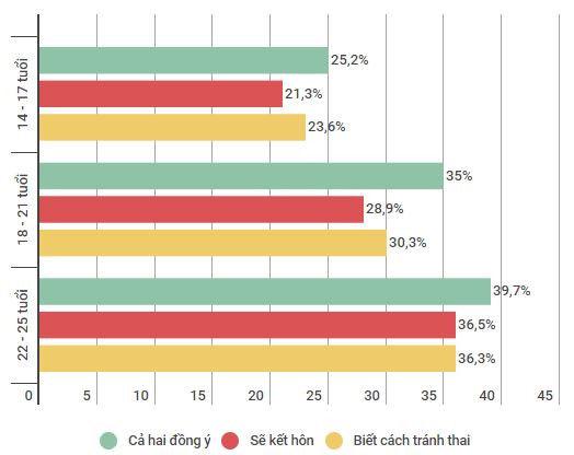 """Câu hỏi """"Quan hệ tình dục trước hôn nhân được chấp nhận khi nào? """" được đưa cho các nhóm tuổi, theo Điều tra quốc gia về Vị thành niên và thanh niên Việt Nam. Biểu đồ: Ngân Giang."""