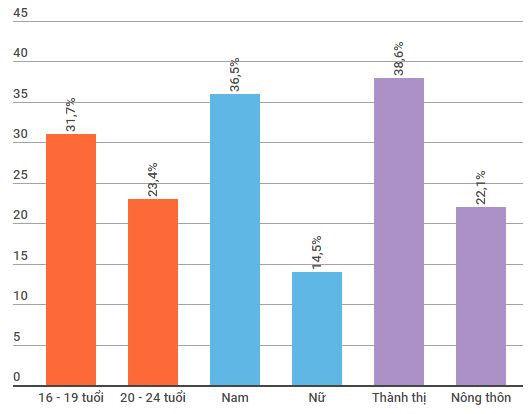 Tỷ lệ sử dụng bao cao su trong lần quan hệ tình dục đầu tiên theo điều tra của Tổng cục Dân số - Kế hoạch hóa gia đình. Biểu đồ: Ngân Giang.