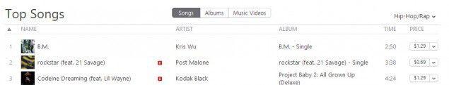 """Tháng trước, Kris cũng vừa lập kỷ lục là nghệ sĩ Trung Quốc đạt thành tích xuất sắc nhất trên iTunes Mỹ với ca khúc """"Deserve"""" hợp tác cùng rapper Travis Scott."""