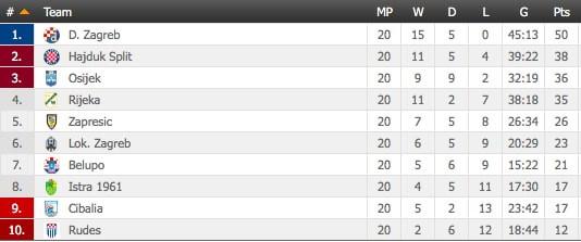 Những ngày qua, lần lượt các đội bóng mạnh với chuỗi bất bại dài hơi đã ngã ngựa. Đầu tiên là Inter Milan với trận thua 1-3 trước Udinese, sau đó đến Atletico Madrid thua Espanyol 0-1. Xen giữa là Celtic bị cắt chuỗi 69 trận bất bại kỷ lục. Trong 5 giải hàng đầu châu Âu, Serie A sở hữu cuộc đua vô địch hấp dẫn nhất với khoảng cách điểm giữa đội thứ nhất và thứ ba là 5 điểm. Bốn giải còn lại đều chứng kiến cách biệt lớn giữa đội đầu bảng và đội nhì: Ngoại hạng Anh 13 điểm, La Liga 9 điểm, Bundesliga 11 điểm và VĐQG Pháp 9 điểm.   Trên bình diện châu Âu, còn 5 đại diện đến từ 4 quốc gia vẫn bất bại. Đầu tiên là Dinamo Zagreb ở giải VĐQG Croatia với thành tích 15 thắng 5 hòa.