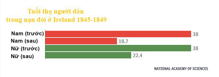 Bảng so sánh tuổi thọ của nam và nữ của Ireland từ 1845-1849