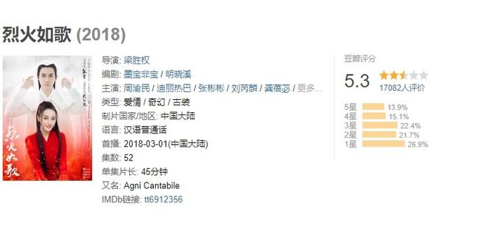 Liệt Hỏa Như Canhận 26.9% lượt đánh giá 1 sao. Điểm trên trang Douban chỉ đạt 5.3 điểm.