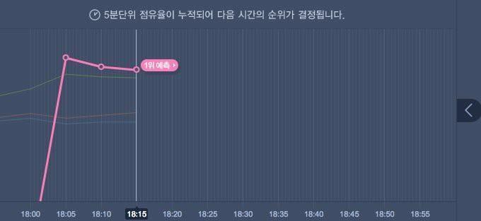 rnCa khúc của BigBang đang chạm nóc các trang nghe nhạc trực tuyến.