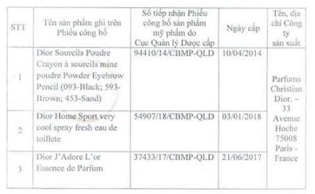 Danh sách các sản phẩm bị thu hồi của nhãn hàng Dior được công bố
