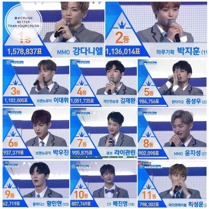 Đánh bật tổng tượng vote của top 11 Produce bản Hàn.
