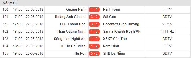 Vòng 15 V-league 2018: Đức Chinh 'cúi đầu' trước Duy Mạnh, Bùi Tiến Dũng bị tố 'học đòi' Neymar