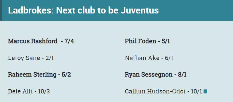 Bảng tỉ lệ cá cược khả năng chuyển đến Juventus của các sao trẻ Premier Leagues do Ladbrokes đưa ra.