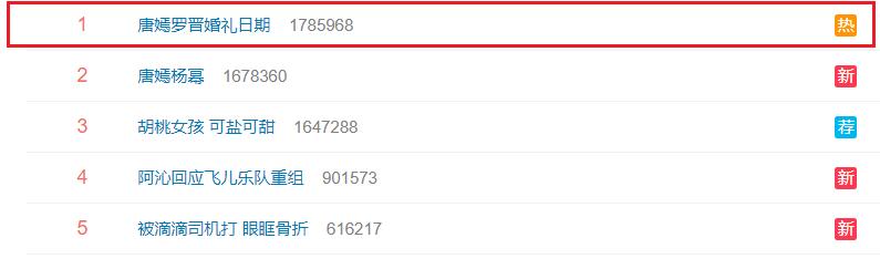 """No.1 Top tìm kiếm suốt ngày 25/10 làhashtag """"Tấn Đường báo hỉ""""."""