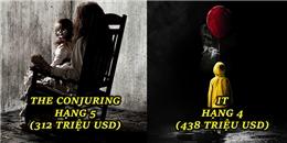 'IT' lập kỉ lục phòng vé nhưng phải lép vế với doanh thu 'khủng' của 3 bộ phim đáng sợ nhưng rất hay