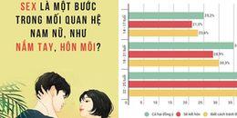 Tình yêu của giới trẻ Việt thời nay phải đồng hành với tình dục