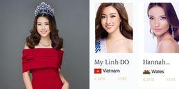 Miss World 2017 tính lại bình chọn từ đầu, Đỗ Mỹ Linh đang xếp thứ mấy?