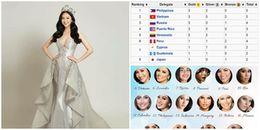 Trước thềm chung kết Miss Earth 2017, đại diện Việt Nam 'oanh tạc' các bảng xếp hạng nhan sắc