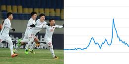 Giành vé vào chung kết U23 Châu Á, lượt tìm kiếm U23 Việt Nam tăng đột biến trên Google