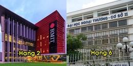 Top 10 trường đại học hạnh phúc nhất Việt Nam năm 2018: Toàn trường học phí ngất ngưởng