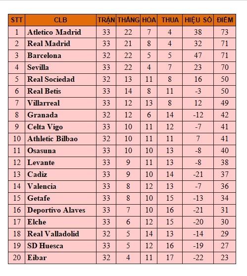 Bảng xếp hạng Bóng đá Tây Ban Nha, BXH La Ligamới nhất vòng 33,Kết quả vòng 33 Tây Ban Nha, Villarreal 1-2 Barcelona,Video clip Villarreal 1-2 Barcelona