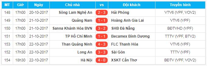 Tổng hợp vòng 22 V.League chiều 22/10: Sai lầm khó tin khiến FLC Thanh Hóa xa dần ngôi vương