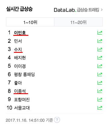 Hiện tại,Lee Min Ho đang đứng đầu, Suzy đứng thứ 3 và Lee Jong Suk đứng ở vị trí thứ8 trong top trend của Naver.