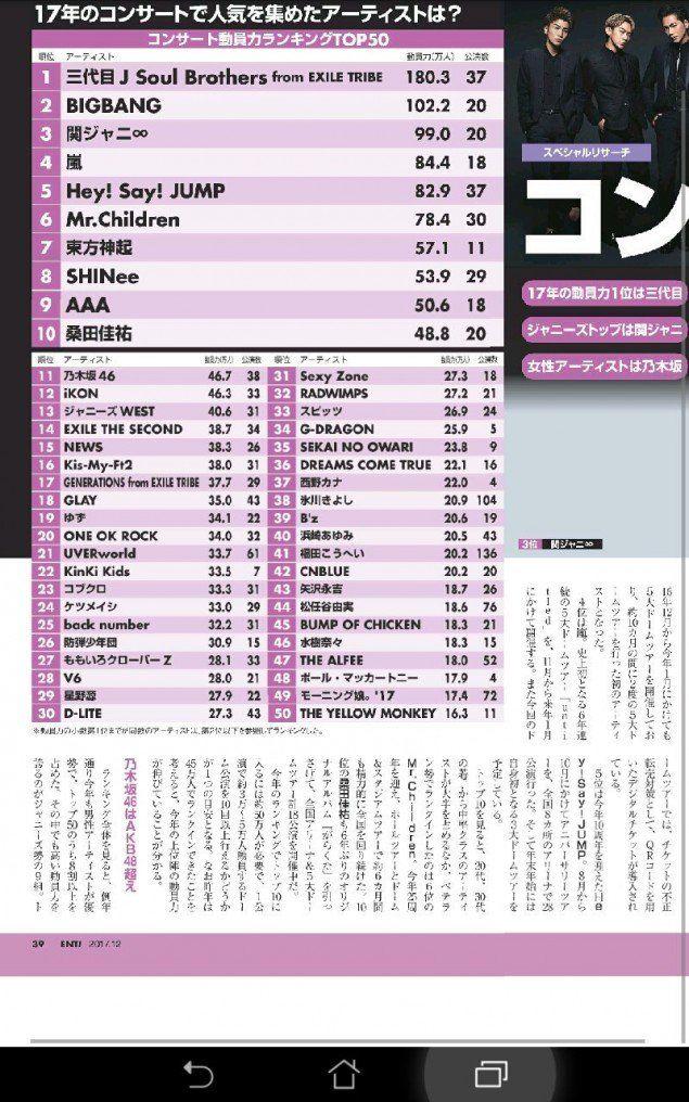 Bảng xếp hạng danh giá vừa được đưa ra bởi tạp chí xứ sở hoa anh đào.