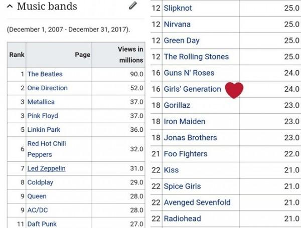 """SNSD xuất hiện trong danh sách""""Bách khoa toàn thư"""" các nhóm nhạc trên thế giới."""