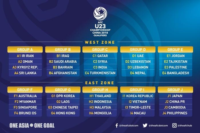 Ở vòng loại U23 Châu Á 2018, chúng ta rơi vào bảng đấu có U23 Hàn Quốc vì nằm nhóm hạt giống số 2.