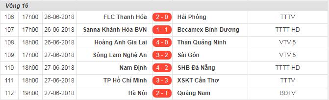 Điểm nhấn vòng 16 V-league 2018: Duy Mạnh bất tỉnh, Công Phượng khiến đối thủ nghỉ hết mùa