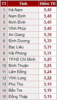TP.HCM xếp thứ 9, Hà Nam và Nam Định vươn lên dẫn đầu.