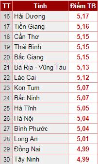 Hà Nội xếp hạng 26.