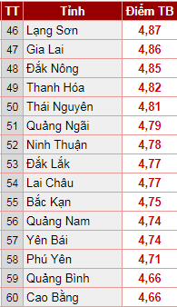 Bất ngờ với BXH điểm trung bình kỳ thi THPT quốc gia 2018: Vùng đất học Nghệ An đứng gần chót