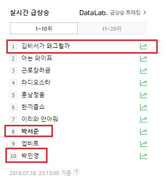 Sức hút đáng sợ kéo cả phim lẫn diễn viên lên top tìm kiếm. (Nguồn ảnh:Park Seo Joon Vietnam Fanpage).