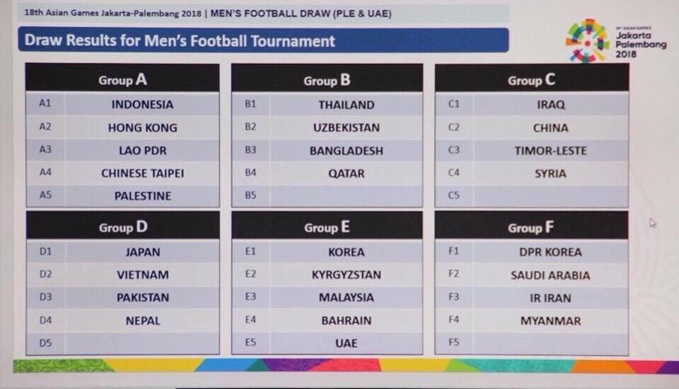 Bốc thăm bổ sung ASIAD 2018: Indonesia rơi vào bảng 5 đội, Việt Nam thở phào nhẹ nhõm