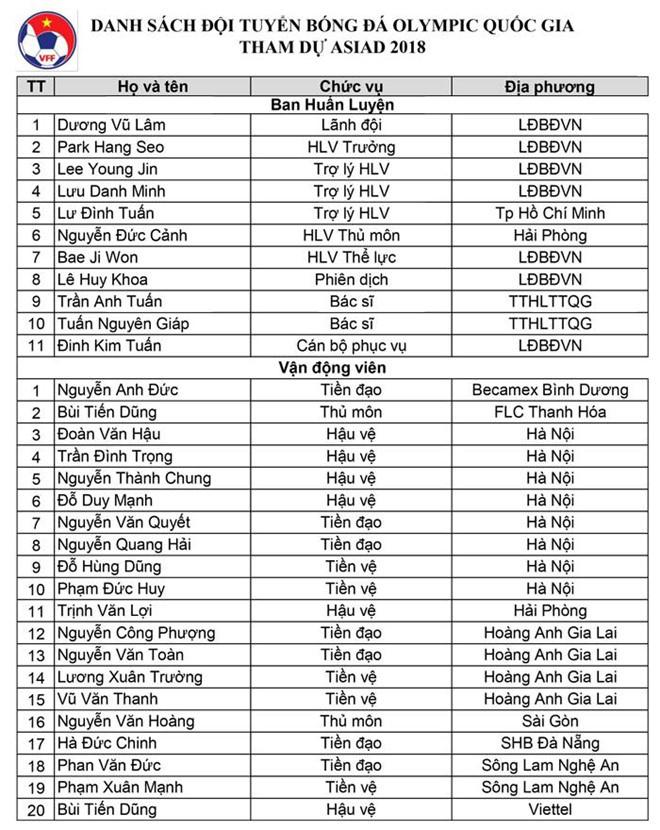 Cộng đồng mạng tranh cãi vì quyết định loại Văn Lâm chọn Văn Quyết của HLV Park Hang-seo.