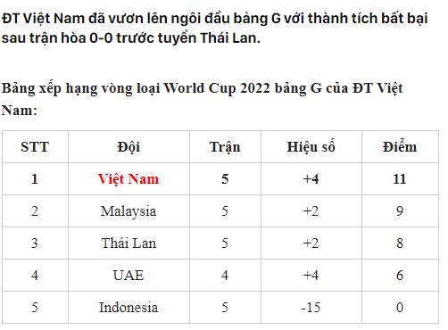Đội tuyển ViệtNam đang tạm thời dẫn đầu bảng.