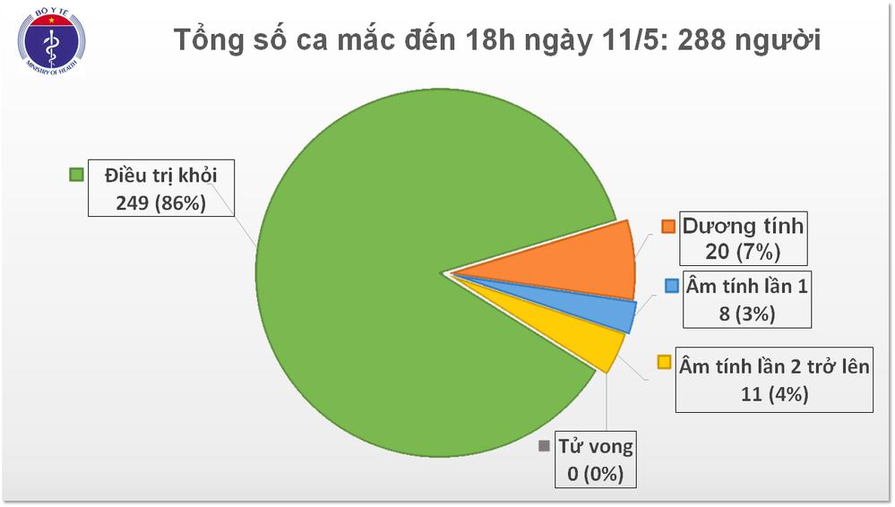 Tình hình Covid-19 tại Việt Nam tính đến 6 chiều ngày 11/5. (Ảnh: Bộ Y tế)